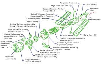تلسكوب هابل معجزة الفضاء مالذي تعرفه عنه ؟
