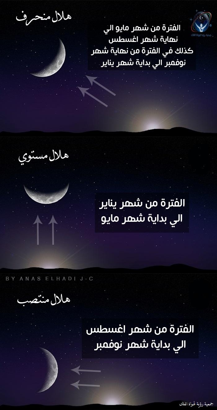شكل الهلال في أول أيام الشهر القمري