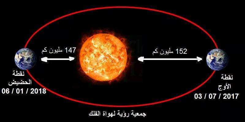 الأرض في الأوج أبعد نقطة لها من الشمس